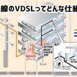 光回線マンションプランのVDSL方式とはどんなもの?