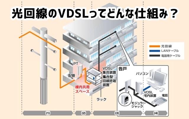 光回線マンションプランのVDSL方...