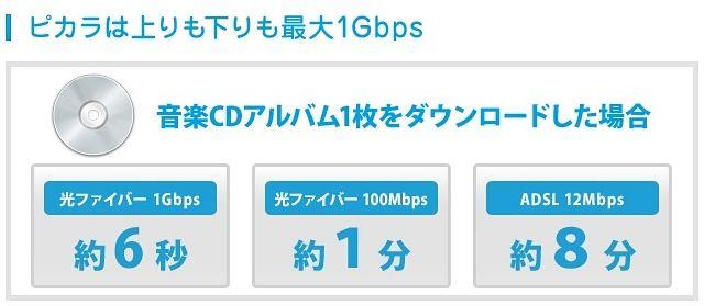 ピカラ光の速度最大1Gbps