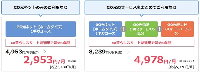 eo光の1Gbps料金