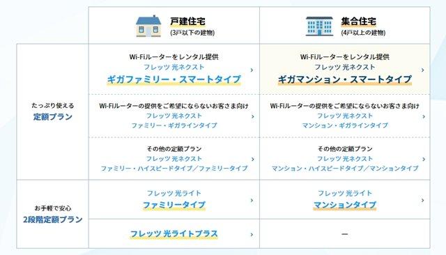 フレッツ光東日本のプラン