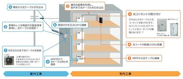 NURO光の工事 マンション・アパート