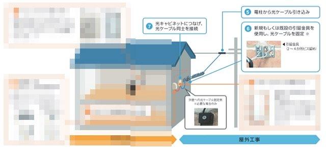 NURO光の屋外工事概要