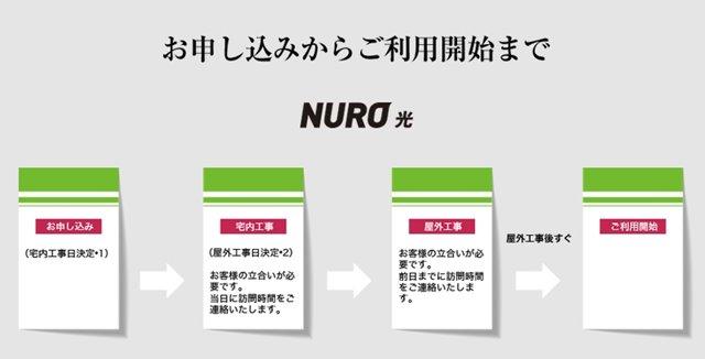 NURO光の工事期間 トップ画像