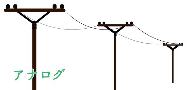アナログ回線(ADSL)の特徴